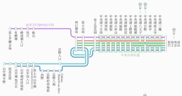 求具体交通路线:从新宿出发到河口湖,忍野八海,再到箱根,御殿场
